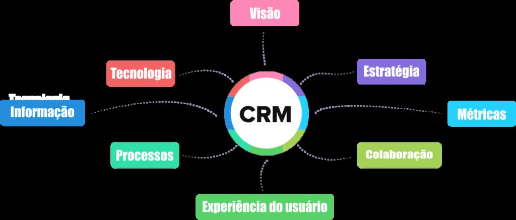 componentes-basicos-do-crm-o-que-e-crm-vantagens-instalacao-crm-tutorial-passo-a-passo-crm-sul-de-minas